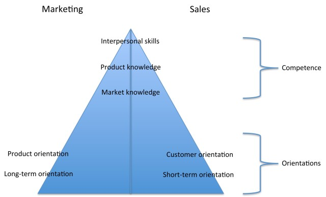 Sales- marketing coordination